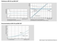 Gaszähler G4 Einstutzen DN25 Temperaturkompensiert
