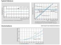 Gaszähler G6 Einstutzen DN25 Temperaturkompensiert