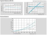 Gaszähler G25 Zweistutzen DN50 Temperaturkompensiert